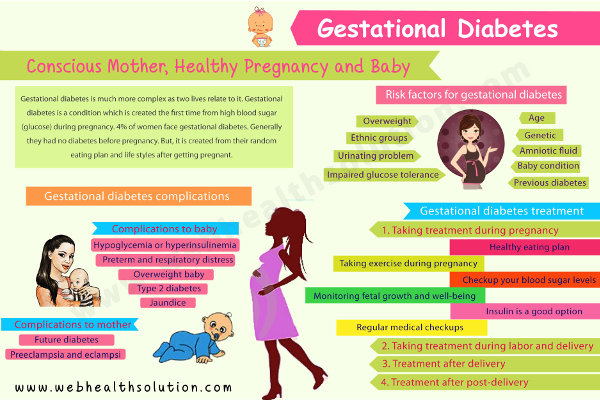 Gestational Diabetes Diet Infographic